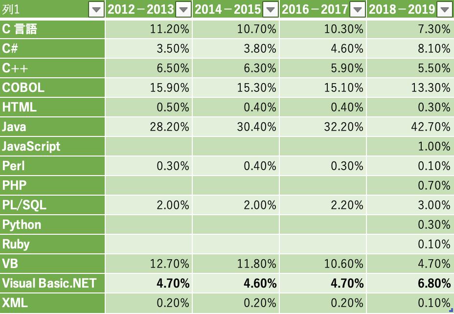 『ソフトウェア開発データ白書』の開発言語の経年比較