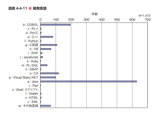 プロジェクトで採用されているプログラム言語の統計(ソフトウェア開発データ白書から)