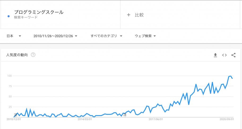 Googleトレンドから見る「プログラミングスクール」人気の状況